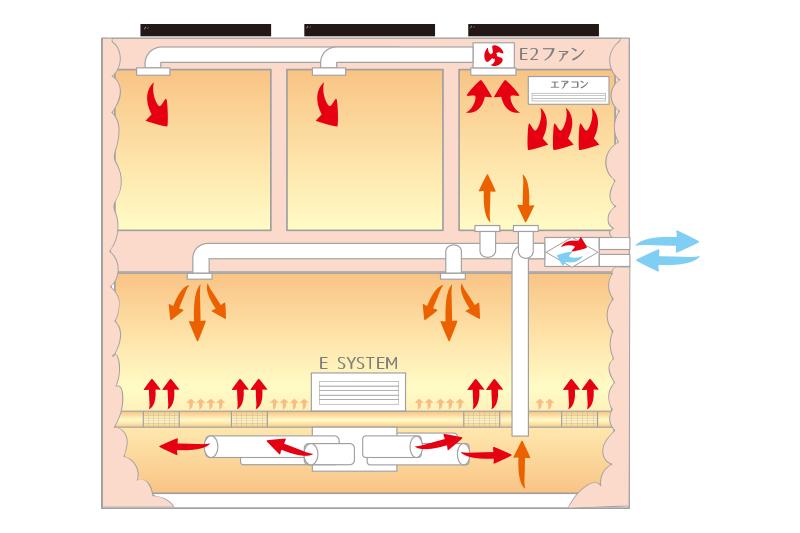 全館空調(E2システム)