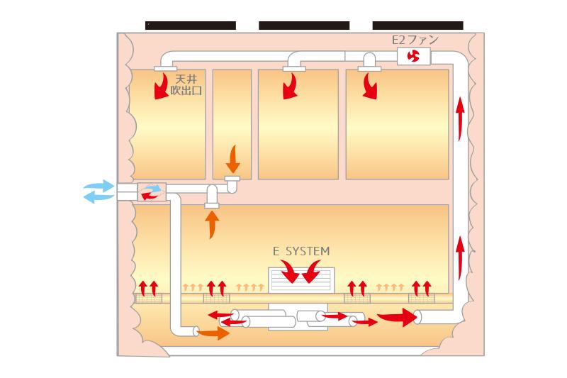 全館空調(E3システム)